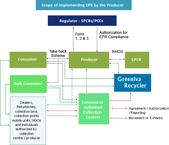 Waste Recycling Companies in PAN India, Electronics Waste ...